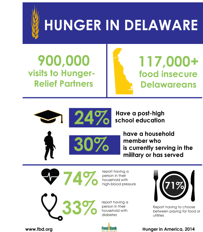 Hunger infographic